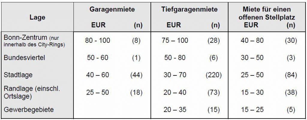 Wert Einer Immobilie Mit Dem Ertragswertverfahren Ermitteln Am Beispiel Einer Wohnung In Bonn Immobilienbewertung Dr Haack